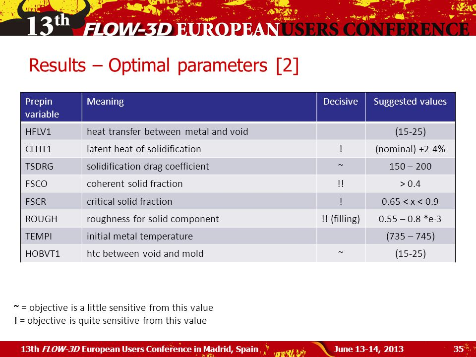 Results – Optimal parameters [2]